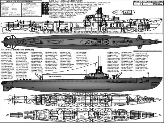 Balao Class Submarine
