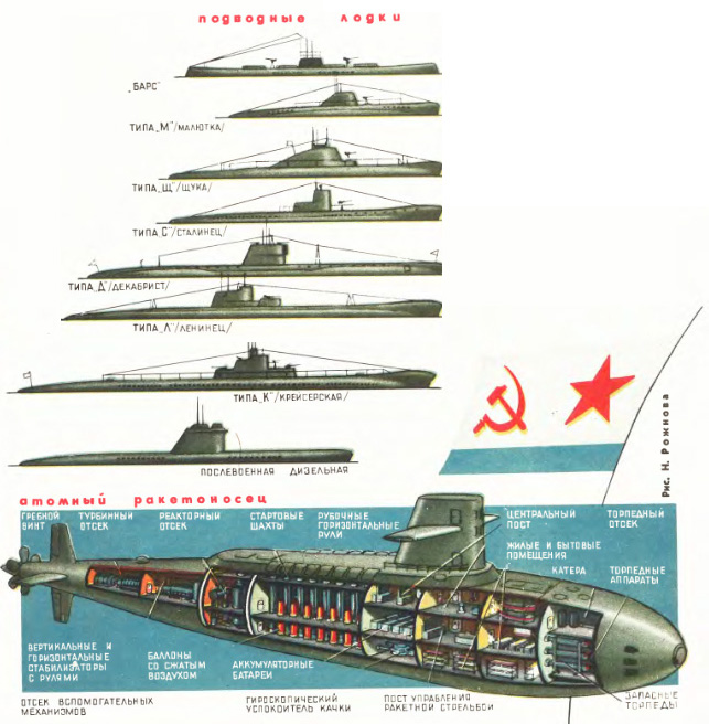 Evolution of Soviet subs from 1914-1955 with Bars-class at top