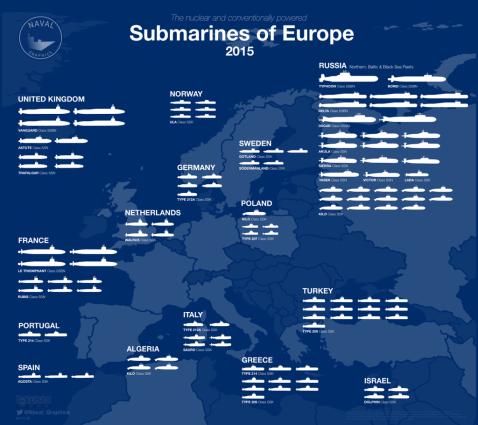 Submarines-of-Europe