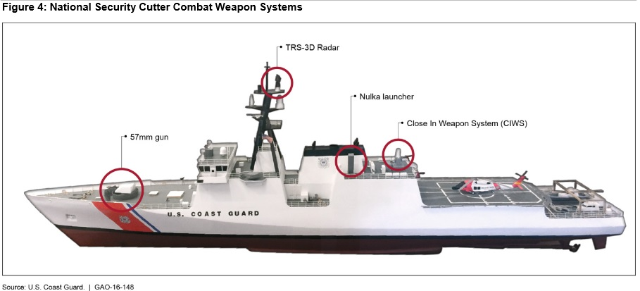 national security cutter weapon systems