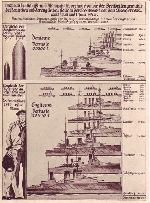 german and brtish losses at jutland
