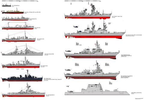 destroyer history american