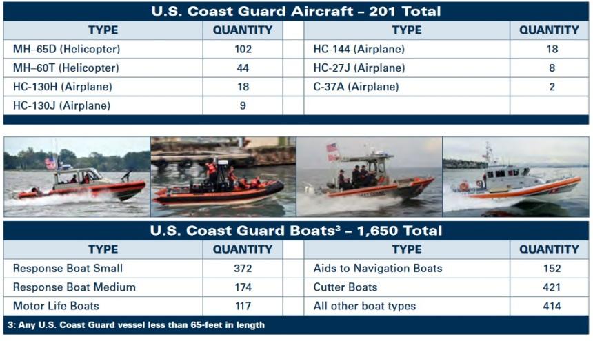 coast-guard-aircraft-and-boats-2016
