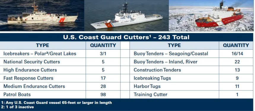 coast-guard-cutters-as-of-2017