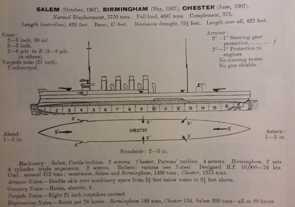Chester class cruisers